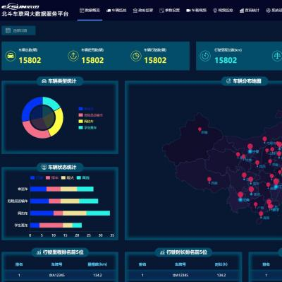 大数据实时监控可视化后台管理系统网页模板